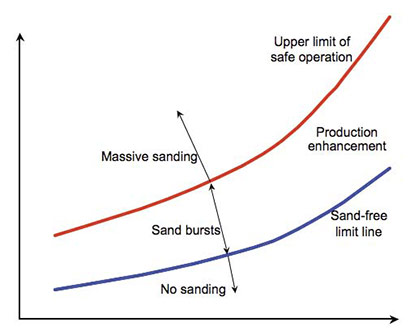 Sand management description chart